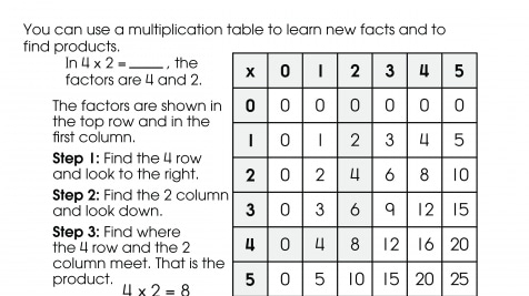 Using a Multiplication Table
