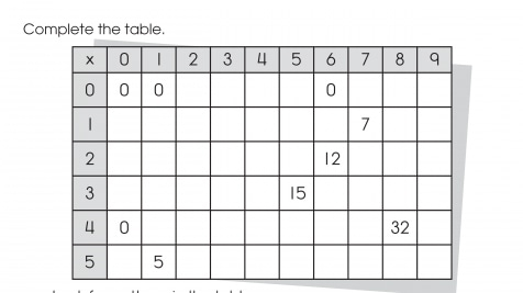 Finish the Multiplication Table